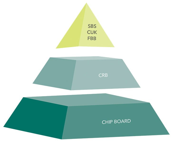 One way to think of packaging grades is a tri-level pyramid. Generally speaking as you ascend the pyramid you attain both higher quality and higher cost.